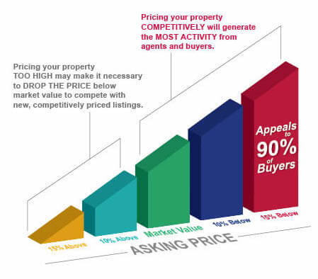 Attract Buyers Infographic