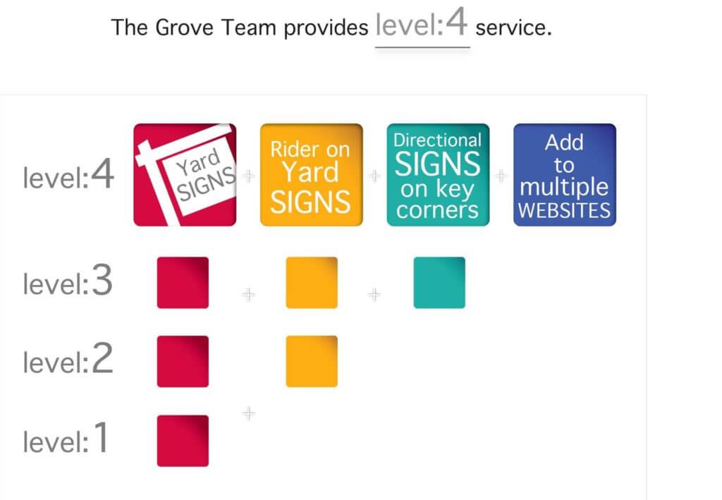 Four Level Service