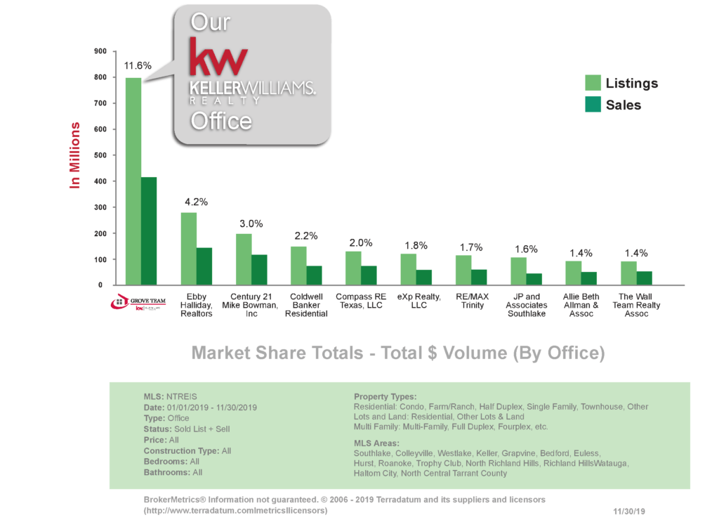 Keller Williams Realty Graph