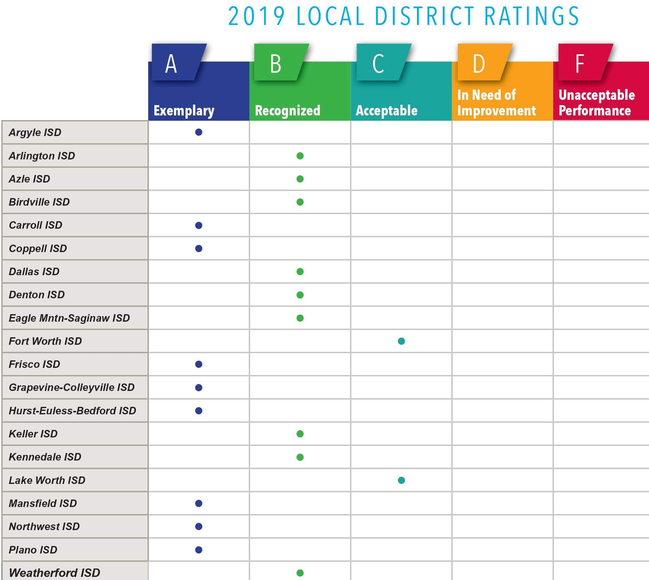 Local School District Ratings 2019
