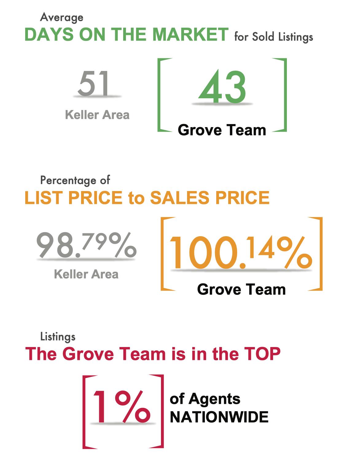 About Us_ Grove Team Statistics 2021